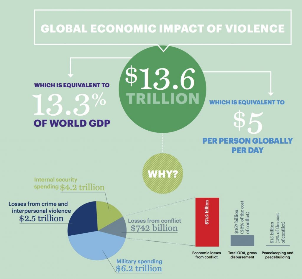 Global economic cost of violence, sm