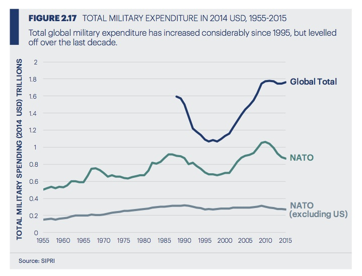 Global military expenditures