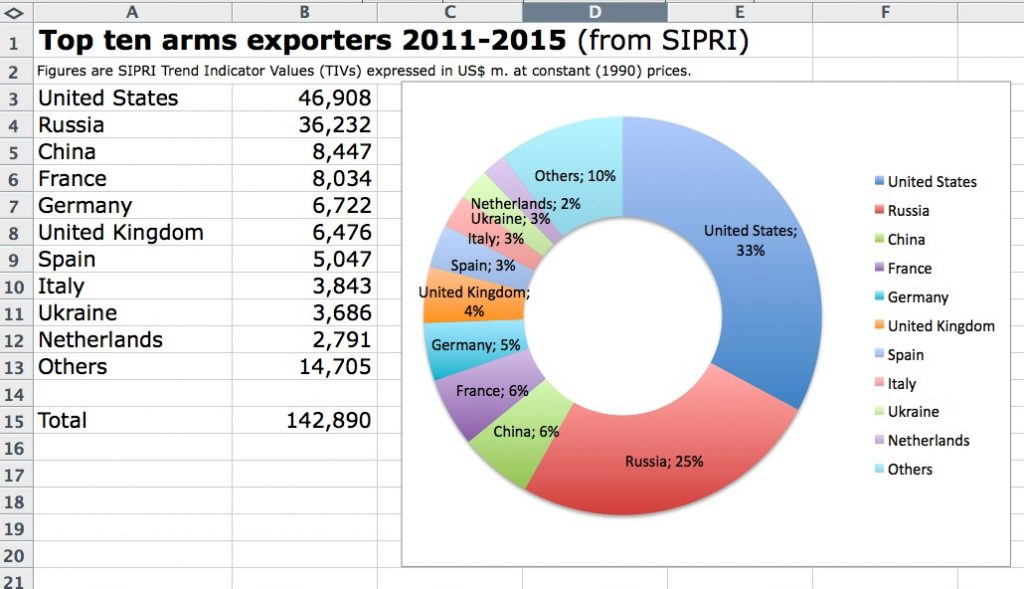 Top 10 arms exporters figures & donut